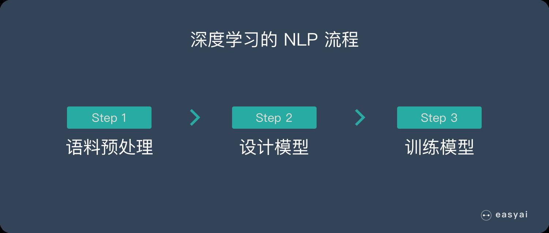 深度学习的 NLP 流程