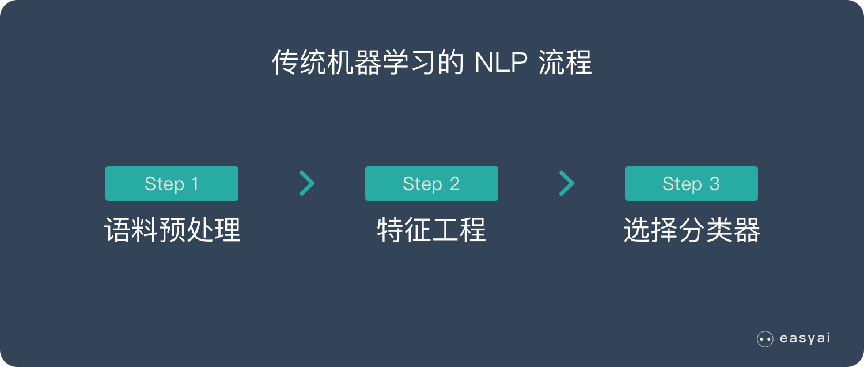 传统机器学习的 NLP 流程