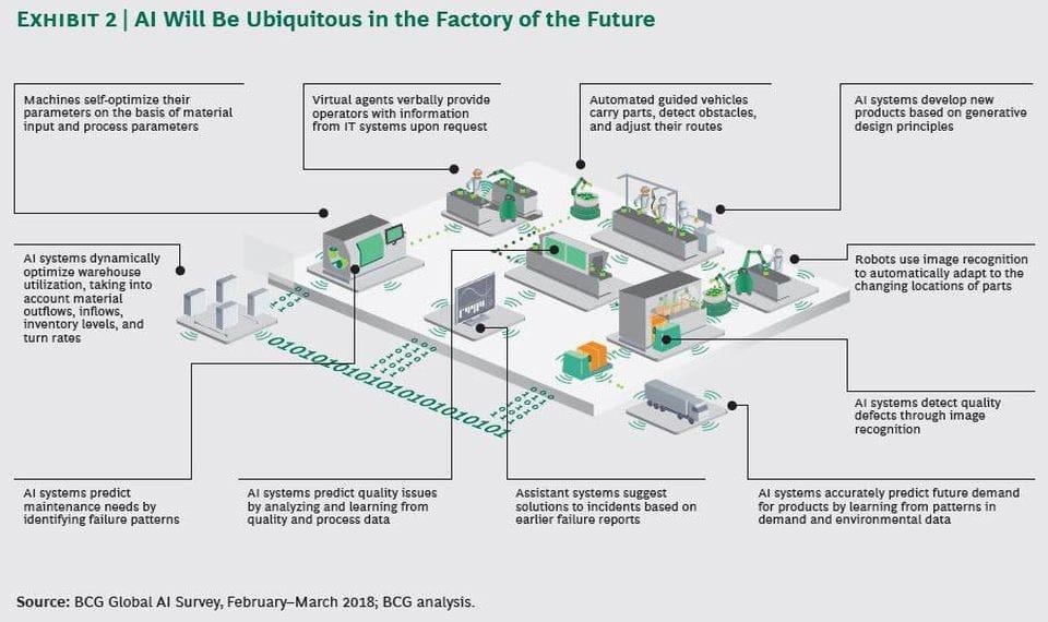 资料来源:波士顿咨询集团,AI未来工厂,2018年4月18日。