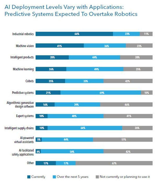 资料来源:MAPI基金会,制造业发展:人工智能将如何改变制造业和未来的劳动力作者:ROBERT D. ATKINSON,STEPHEN EZELL,信息技术与创新基金会(PDF,56页,选择加入)