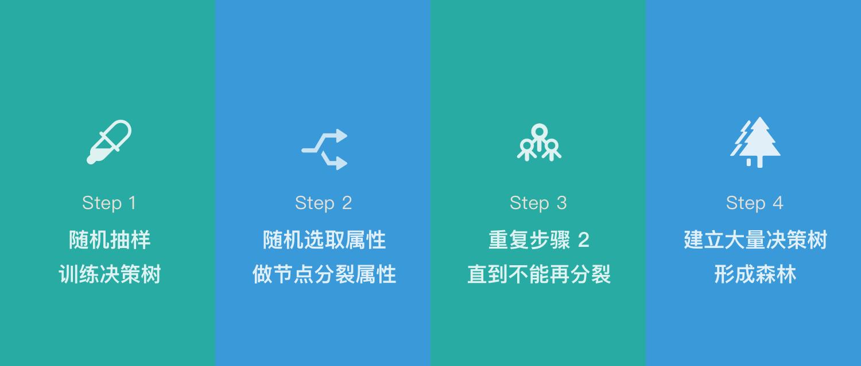 构造随机森林的4个步骤