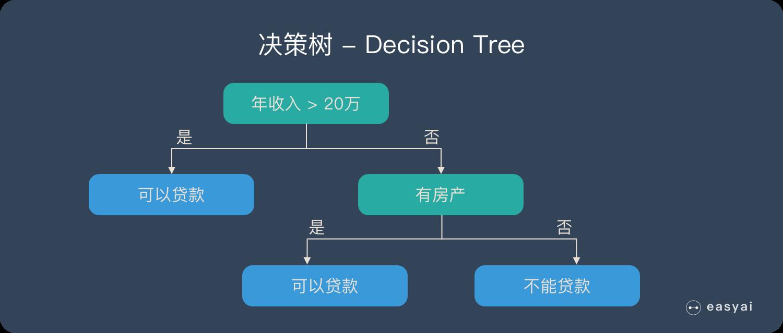 图解决策树