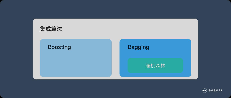 随机森林属于集成学习中的Bagging方法