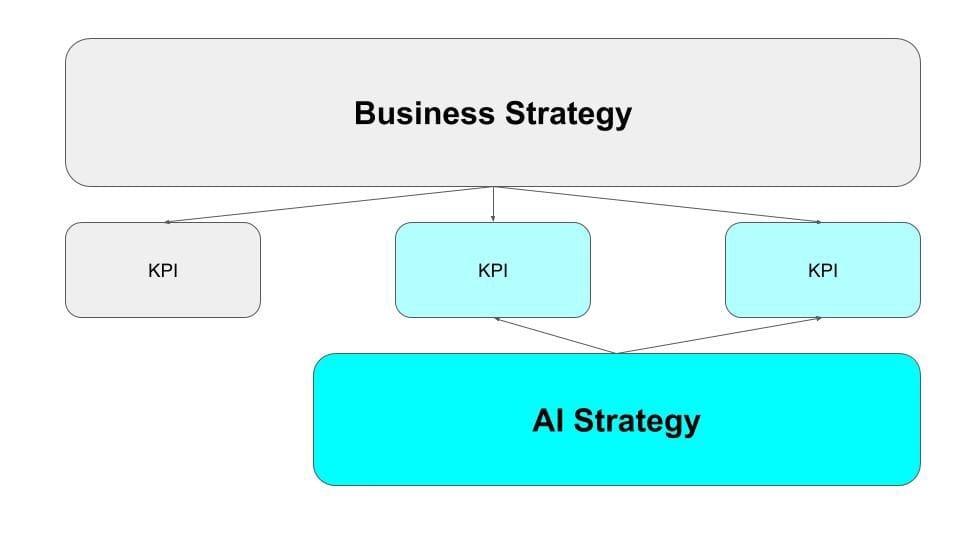 AI Strategy支持业务实现其KPI。