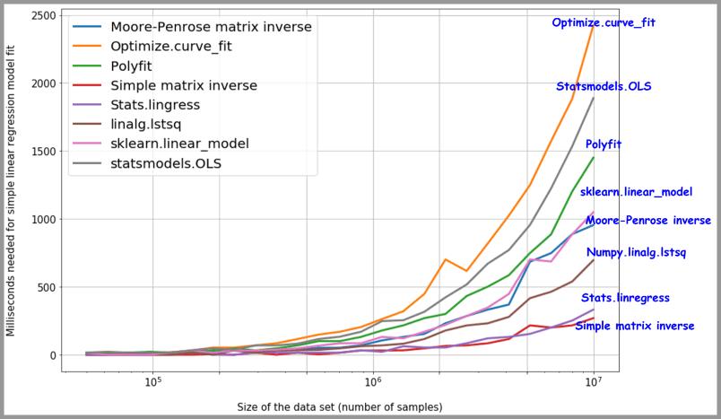 8 种线性回归方法速度评测结果