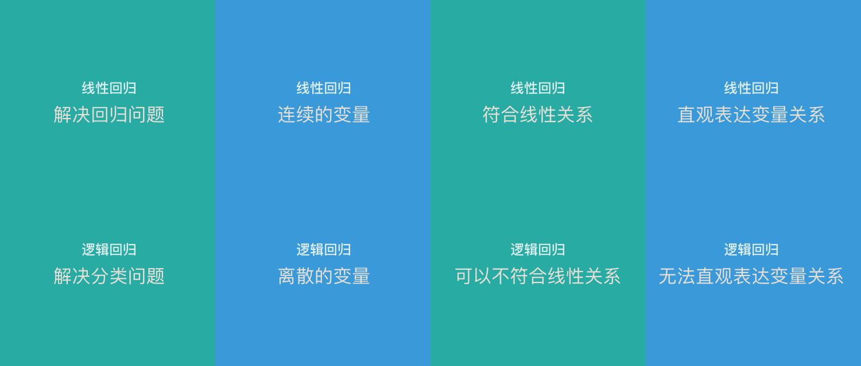 线性回归和逻辑回归的区别