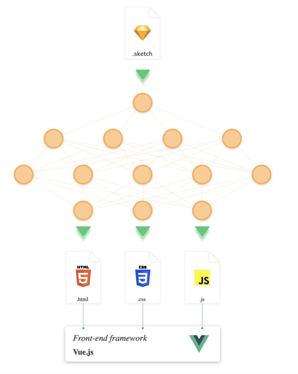 草图用AI创建一个网站Zecoda