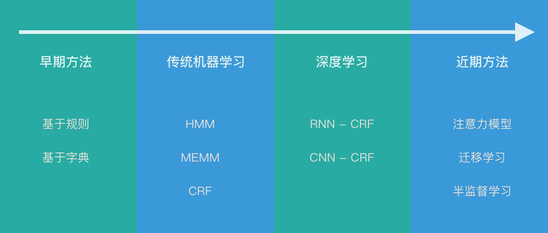 命名实体识别 NER 的发展史