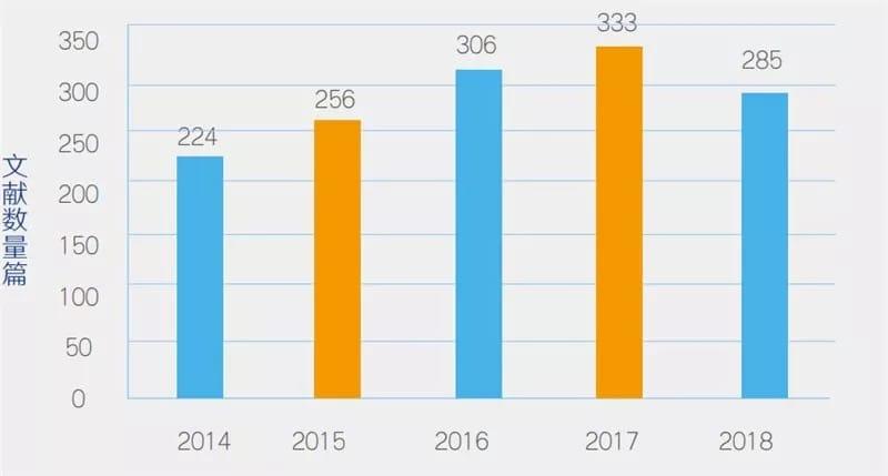 ▲2014-2018 年教育机器人研究数量变化趋势