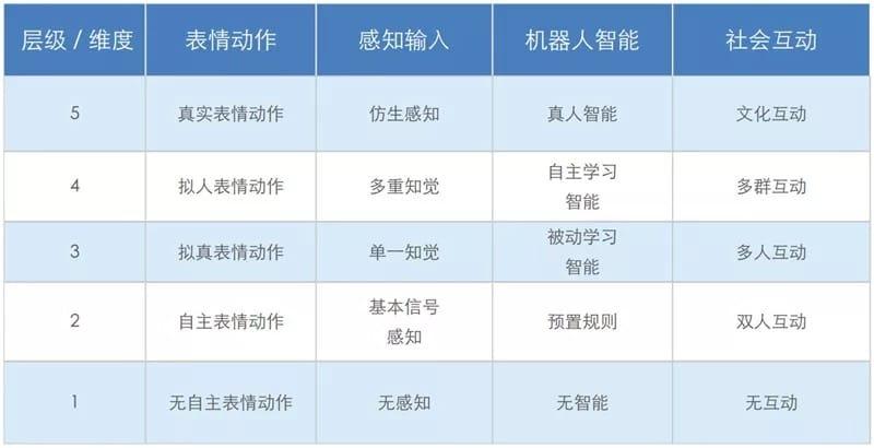▲产品分析框架表