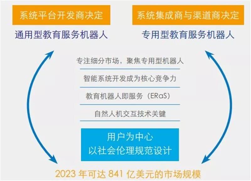 ▲教育机器人的未来市场发展预测