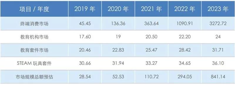 ▲2019~2023 年教育机器人市场规模预估(单位:亿美元)
