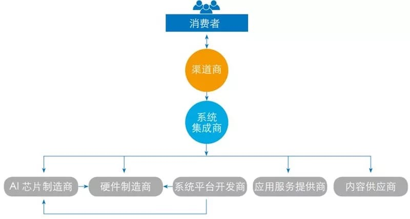 ▲专用型教育服务机器人市场关系发展