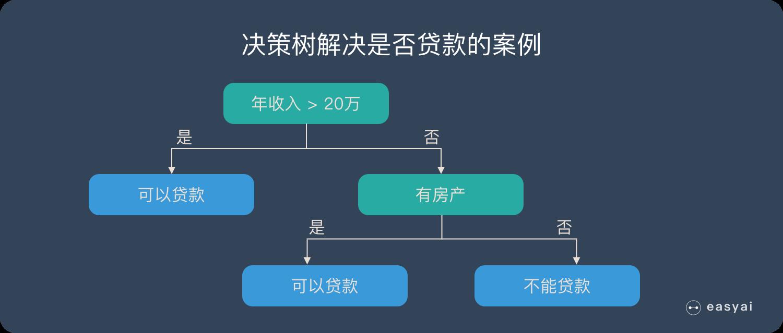 决策树解决是否贷款的案例
