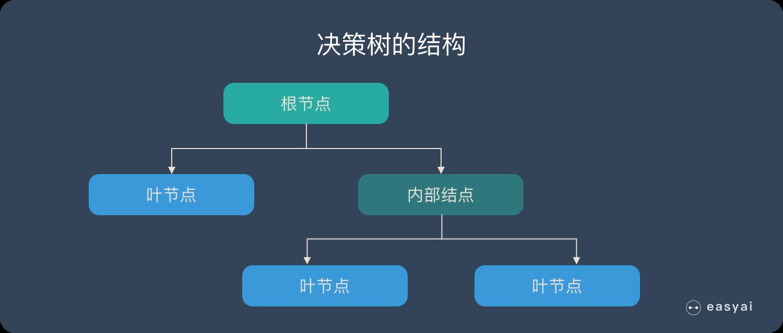 决策树的结构