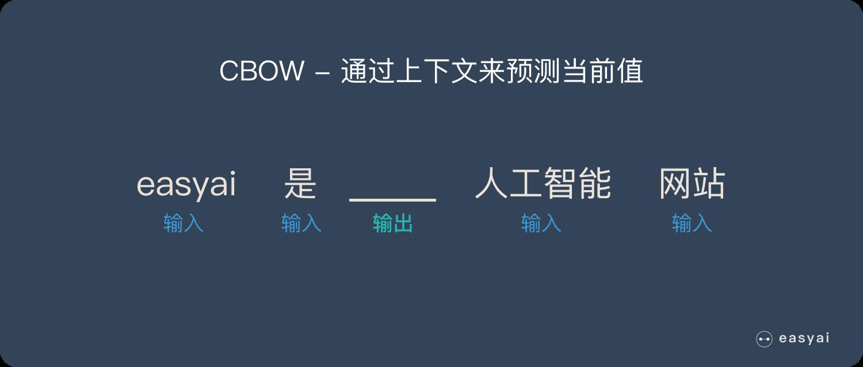 CBOW通过上下文来预测当前值