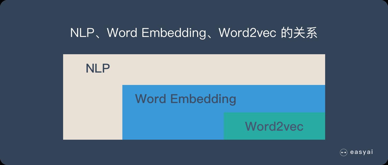 Word2vec 在整个 NLP 里的位置