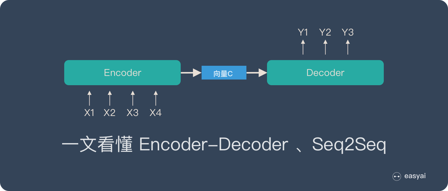 一文看懂Encoder-Decoder和Seq2Seq