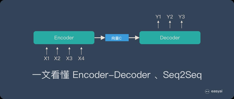 一文看懂Encoder-Decoder和Seq2Seq