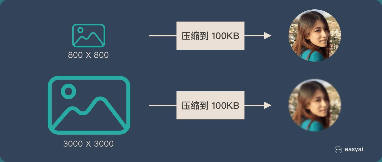 Encoder-Decoder的缺点:输入过长会损失信息