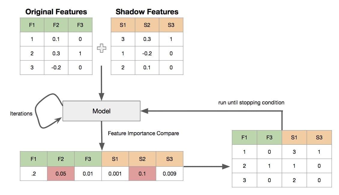 从创建阴影-训练-比较-删除特征再返回的Boruta运行图。