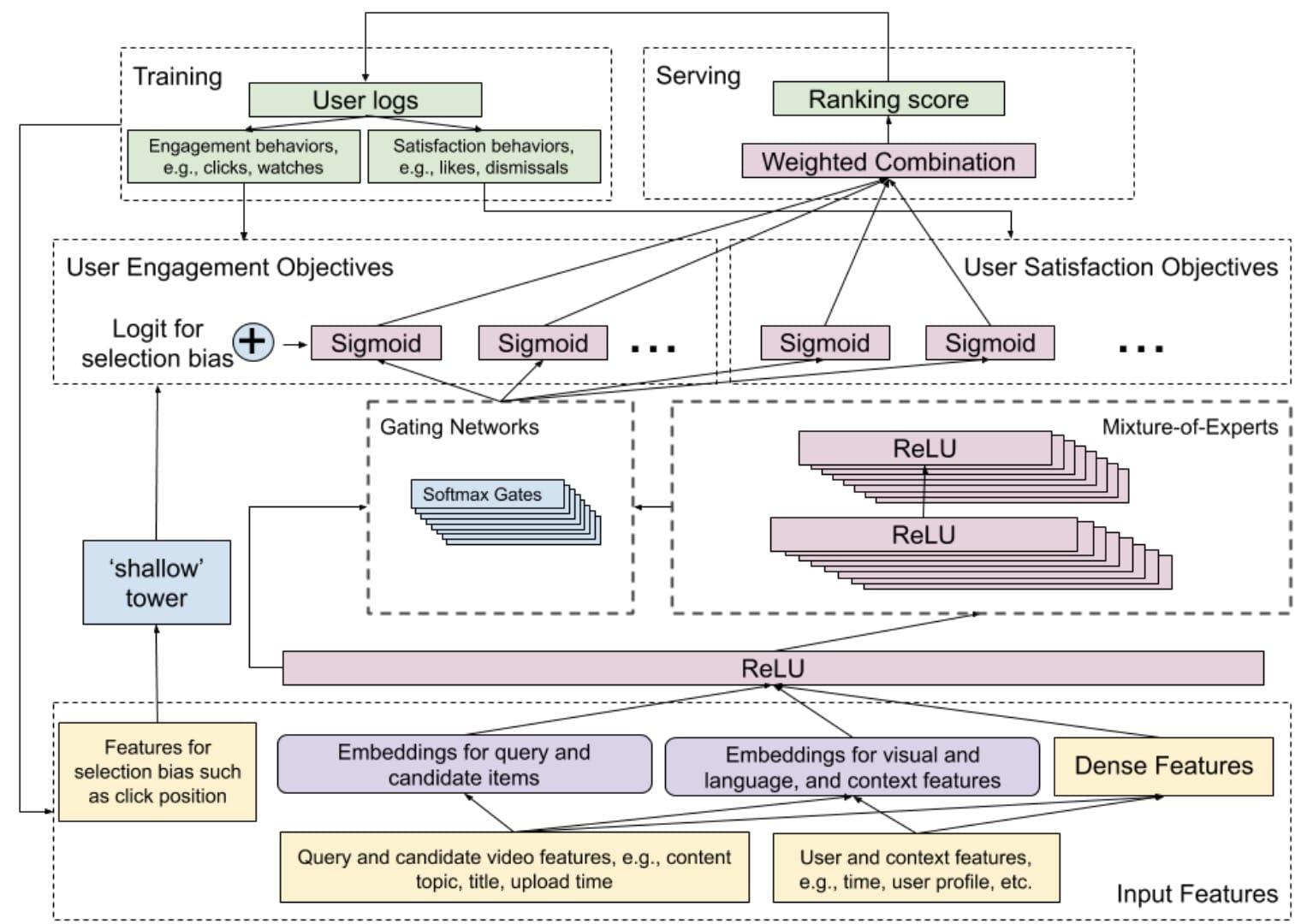 模型的完整架构