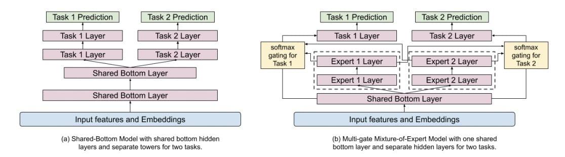 图2:用MMoE替换共享底层