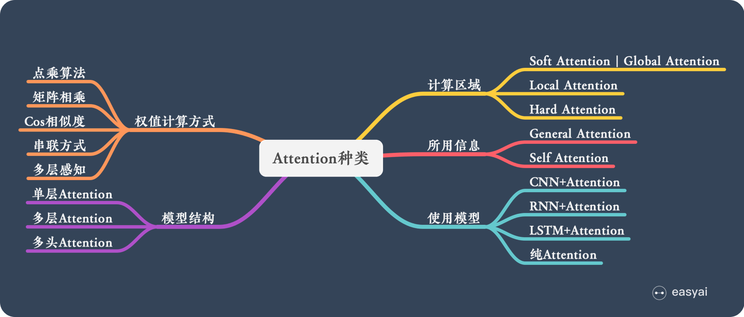 Attention的种类
