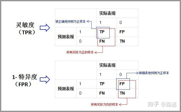 TPR 和 FPR
