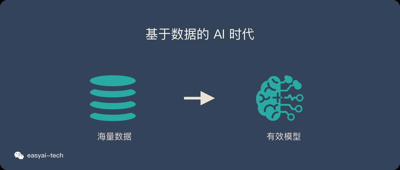 基于数据的AI时代