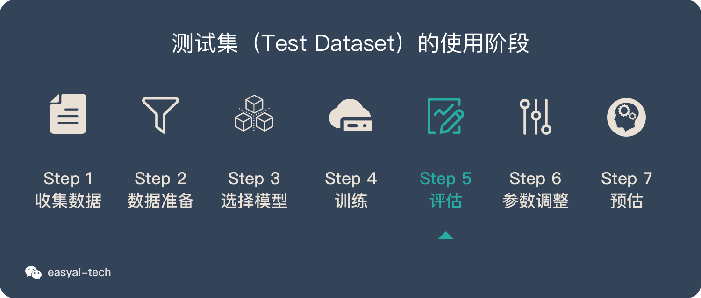 测试集使用阶段