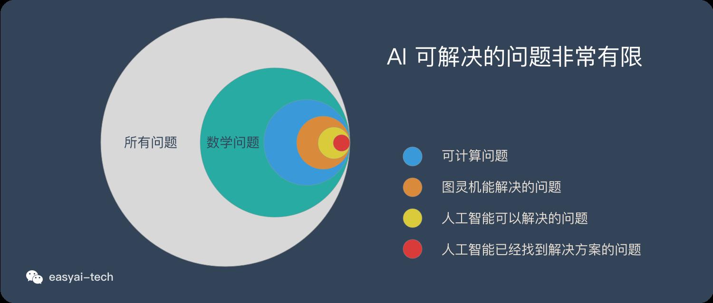 人工智能的能力边界