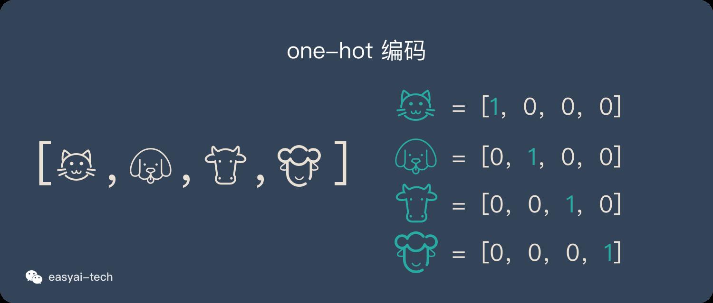 one-hot编码
