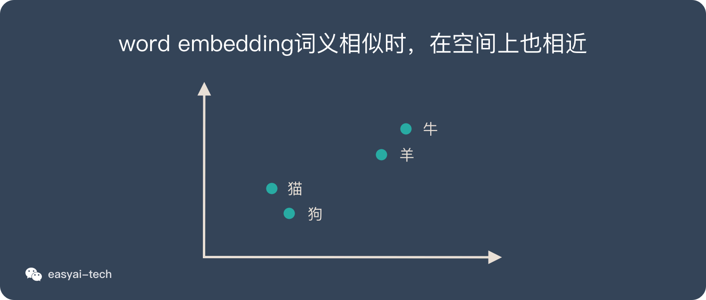 word embedding:语意相似的词在向量空间上也会比较相近