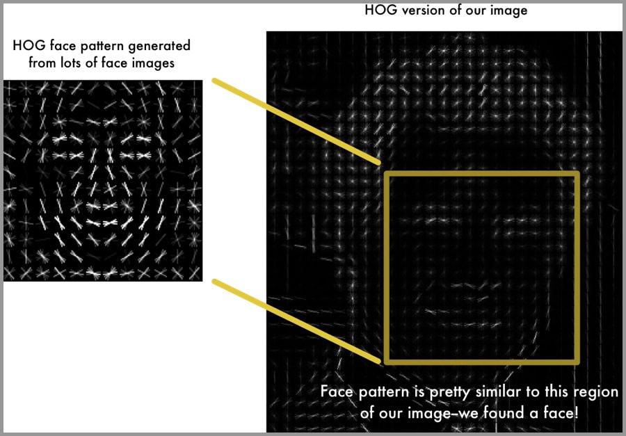 人脸检测方法-HOG