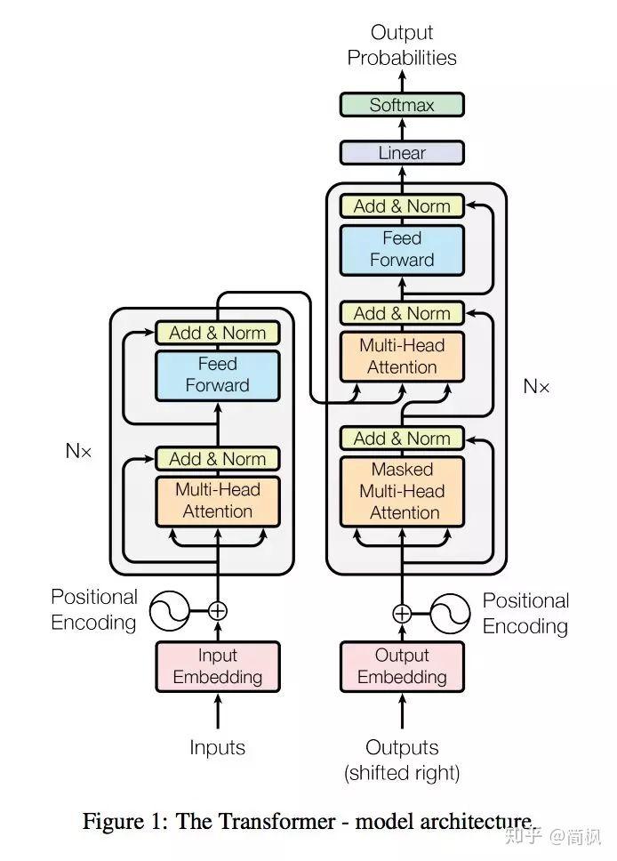 transformer结构图