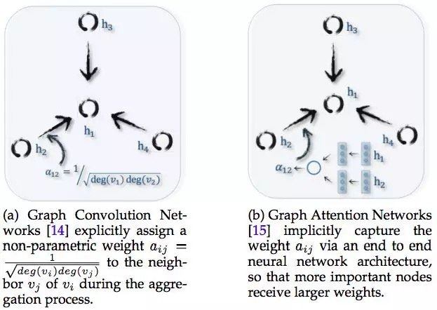 GCN 和Graph Attention Networks 的区别