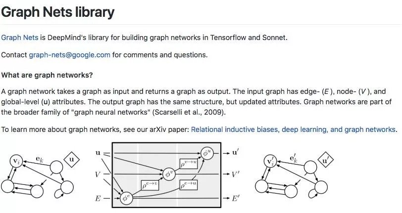 DeepMind在2018年10月开源的Graph Nets library,用于在TensorFlow中构建简单而强大的关系推理网络