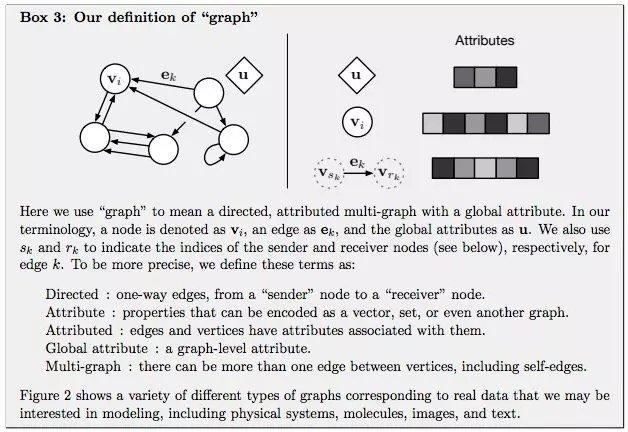 "GN 框架的主要计算单元是 GN block,即 ""graph-to-graph"" 模块"
