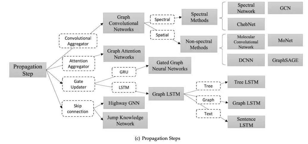 传播步骤变体GNN的三大通用框架